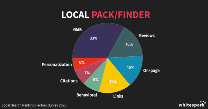 Reviews are second highest ranking factor