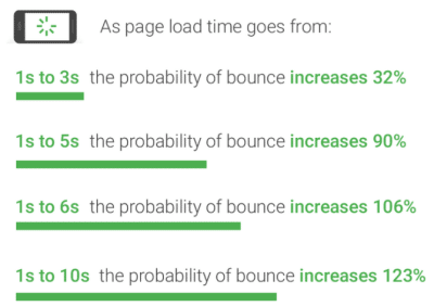 Google Page Speed affect on conversions