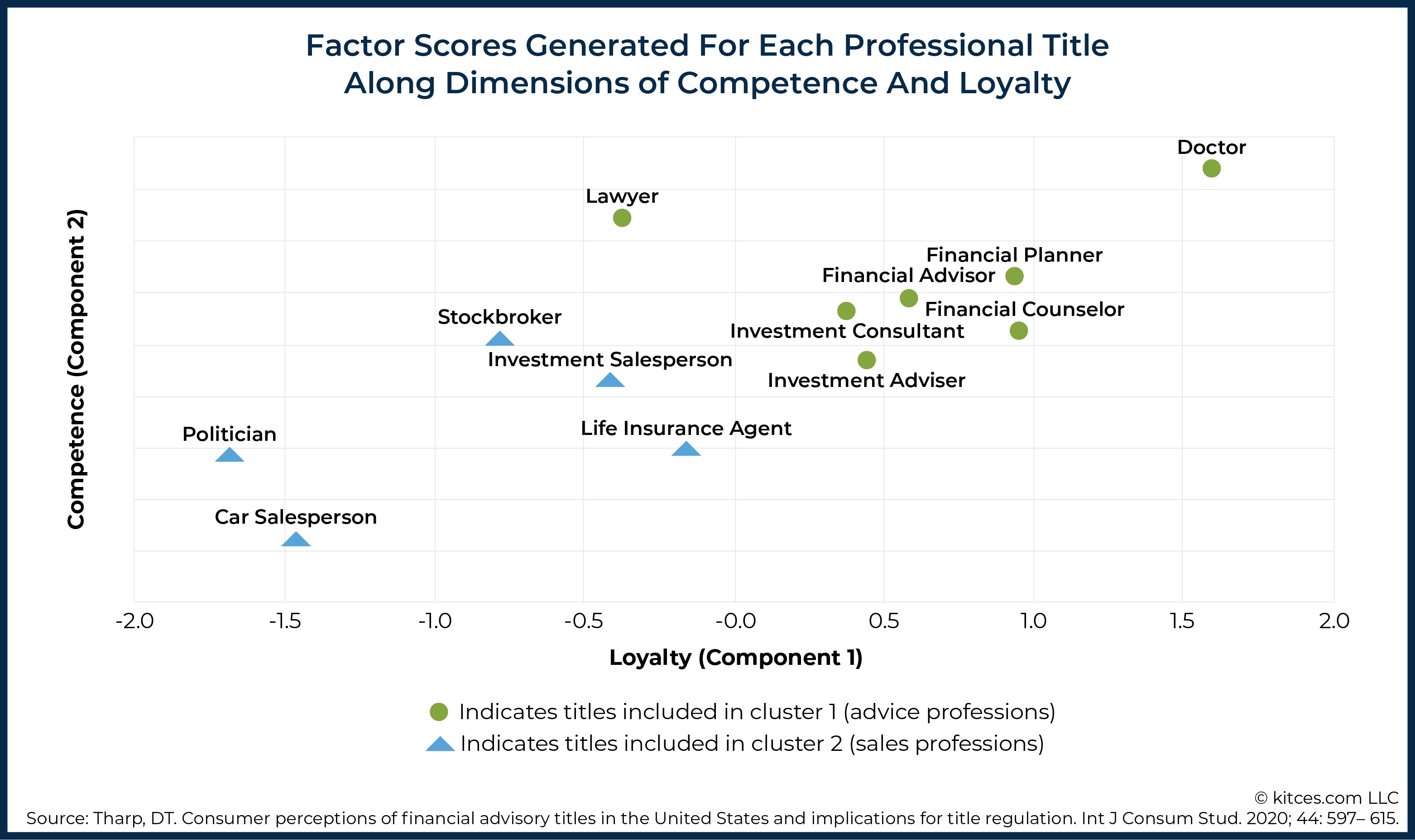 Consumer Perception of Financial Titles