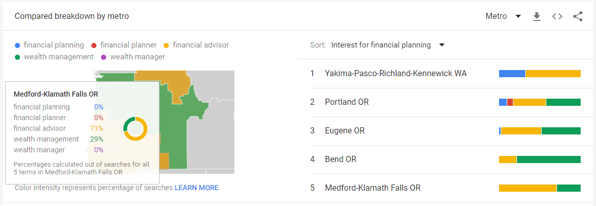 Google Trends by Region - Metro